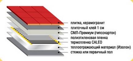 Схема обустройства инфракрасного пола