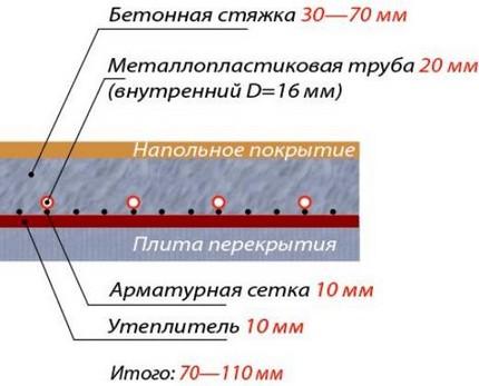 Толщина слоев при обустройстве водяного пола