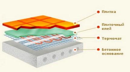 Схема обустройства нагревательных матов