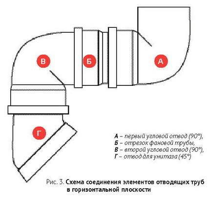 Схема подключения унитаза
