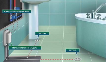 Схема установки системы защиты от протечек
