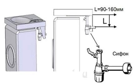 Схема раковины над стиральной машиной