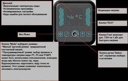Электронная панель управления