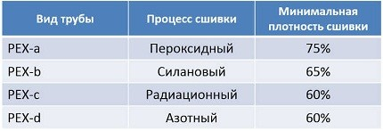 Таблица: виды РЕХ-труб