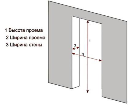 Стандартные замеры габаритов дверного проема