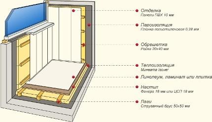 Теплоизоляция ванной