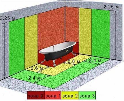 Зонирование помещения ванной