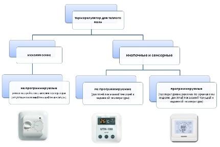 Терморегулятор для ИК-пола