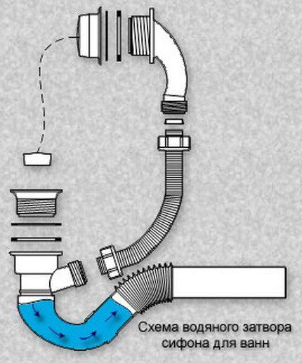 Конструкция слива