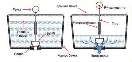 Принцип действия штокового механизма слива