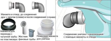 Приспособления для подключения унитаза к канализации