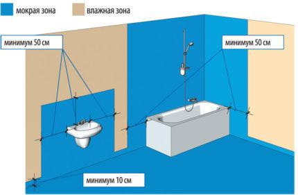 Схема обязательных мест для нанесения гидроизоляции в ванной