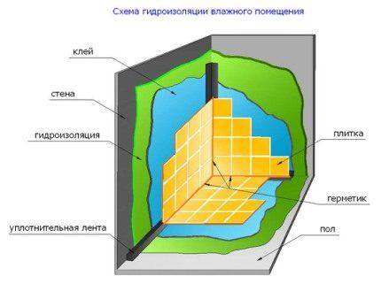 Схема устройства гидроизоляции в помещении с высоким уровнем влажности
