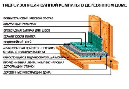 Схематичное изображение монтажа влагоустойчивых поверхностей