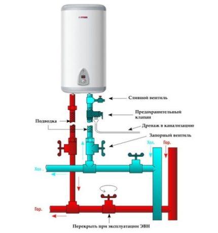 Схема подключения водонагревателя к системам водоснабжения