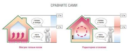 Преимущества монтажа теплого пола в доме