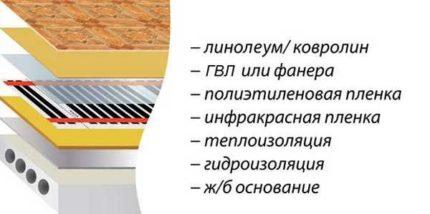 Базовая схема устройства теплого пола под линолеум