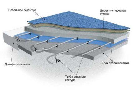 Схематичное устройство теплого водяного пола