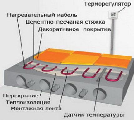 Схема монтажа кабельного пола