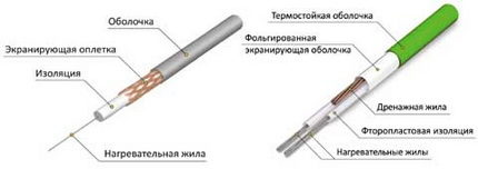 Разновидности нагревательного кабеля