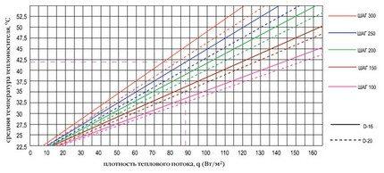 График расчета пола