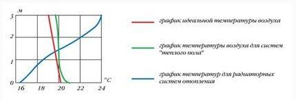 График температурного комфорта