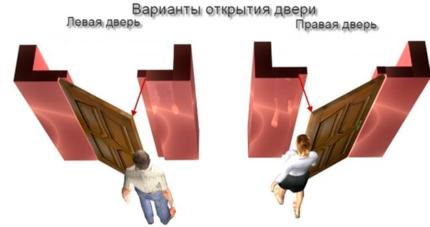 Варианты открытия дверей в санузел