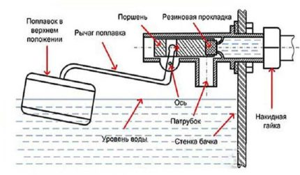 Поплавковый клапан в бачке