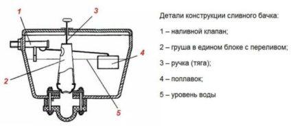 Схема устройства бачка унитаза