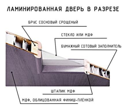 Конструкция пустотелой двери