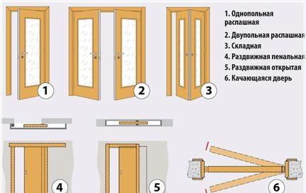 Шесть основных типов дверей по способу открывания