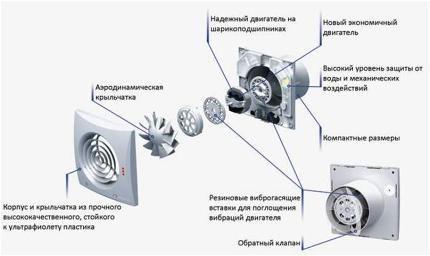 Схема деталей вентилятора
