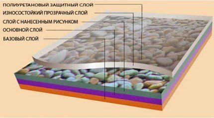 Структура слоев ПВХ плитки