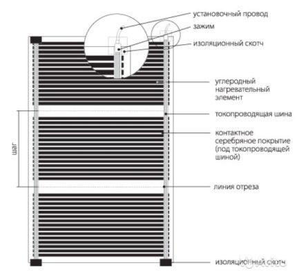 Схема конструкции углеродного пола
