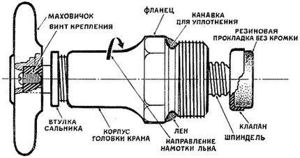 Схема размещения сальника в механизме