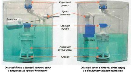 Два вида подачи воды в бачок унитаза