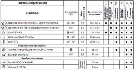 Таблица программ стиральной машины